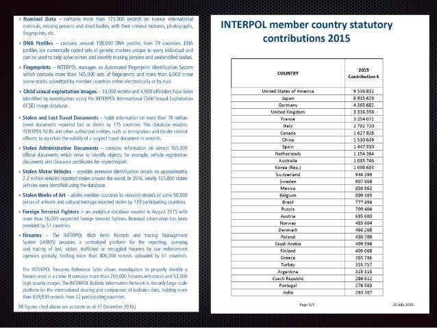 Interpol (ab)use  Slide 3