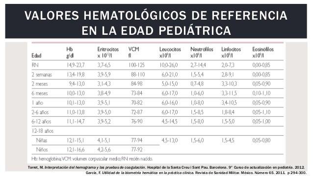 VALORES NORMALES EN UN HEMOGRAMA PDF DOWNLOAD