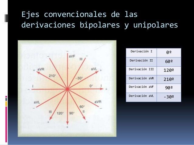derivaciones bipolares y unipolares pdf