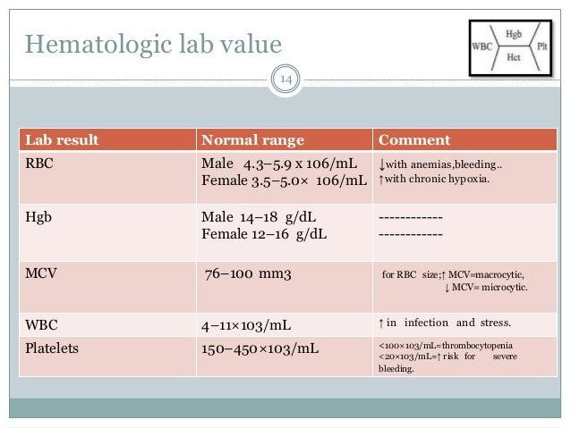 Interpretation of clinical laboratory test