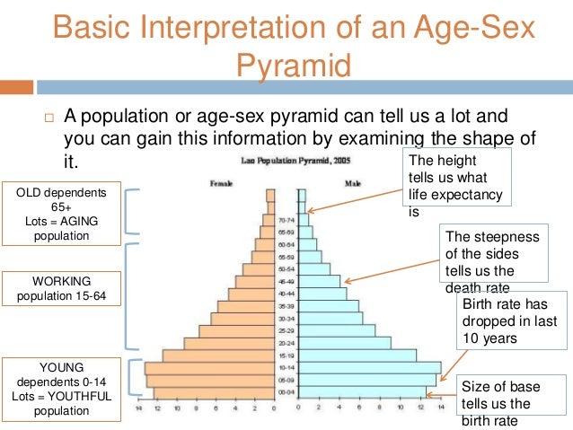 Information on sex rate population
