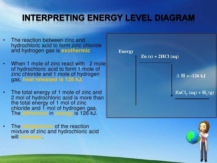 Interpreting Energy Level Diagram