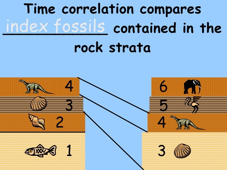 """Correlating Rock Layers ??"""" Mr. Mulroy&#39s Earth Science"""
