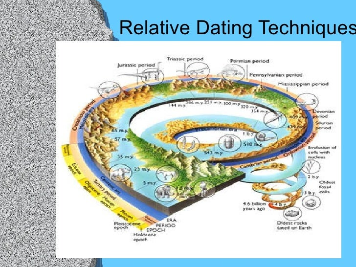 relative dating techniques Dating methods in archaeology these dating methods can broadly be divided into two categories, ie 1 relative dating methods and 2.