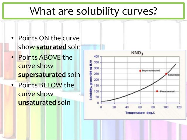 what are solubility curves The curve shows the # of grams of solute in a saturated solution containing 100  ml or 100 g of water at a certain temperature • any amount of solute below the.