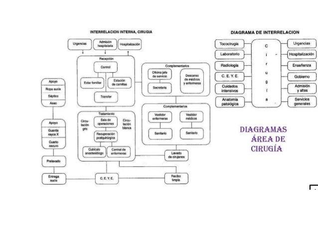 Interrelacion diagrama