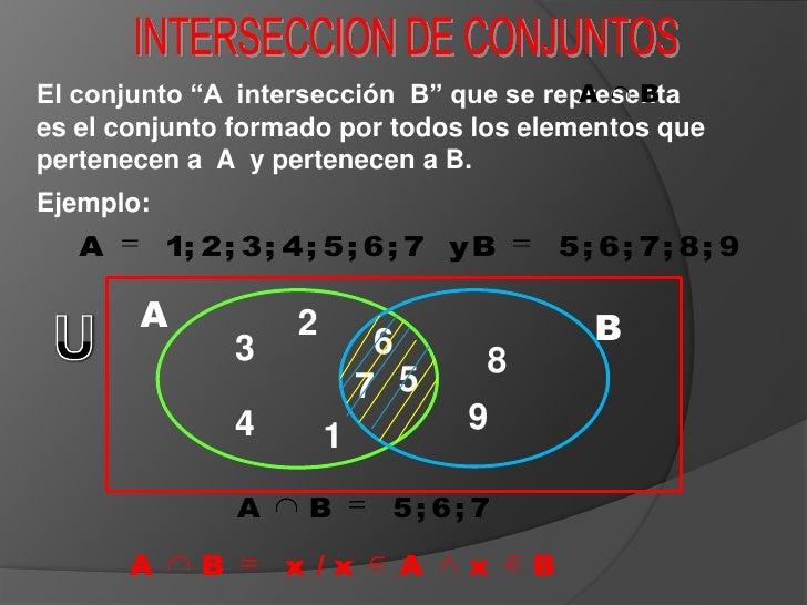 """INTERSECCION DE CONJUNTOS<br />El conjunto """"A  intersección  B"""" que se representa              es el conjunto formado por ..."""