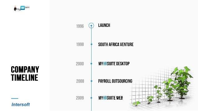 myHRSuite Product Presentation