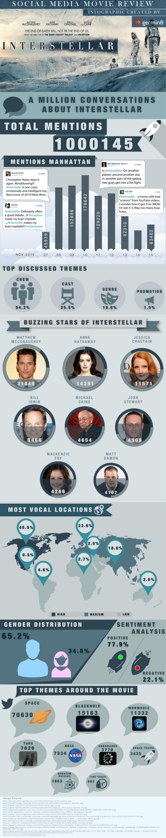 SOCIAL MEDIA MOVIE REVIEW  .  /  INFOGRzfi'HIC CREATED BY  MATTHEW ANNE JES ICA Cl-'l'AE'l. ' ' McCONAUGHEY HATHAWAY CHA§TA...