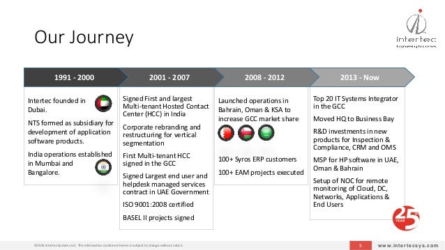 Intertec Systems Corporate Presentation Slide 3