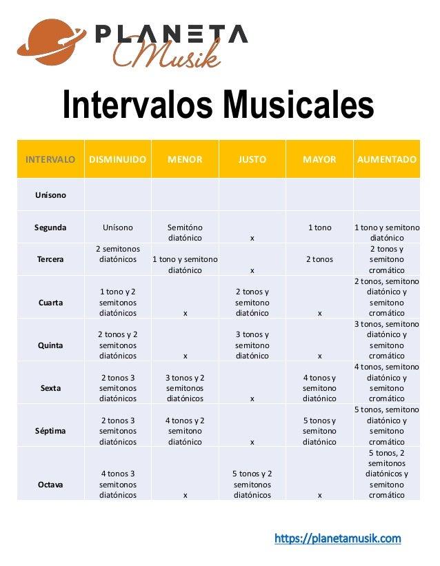 Tabla De Los Intervalos Musicales