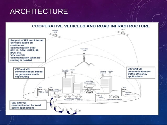 intervehicular communication For congestion control in vehicular networks  fair adaptive beaconing rate for intervehicular communications (fabric) algorithm, which uses a particular scaled.