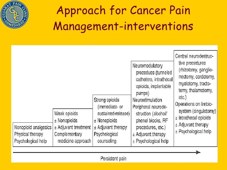 cancer pain management Covers pain control medicines for cancer patients, pain control plans, talking with your health care team about pain, and coping with the physical and emotional.