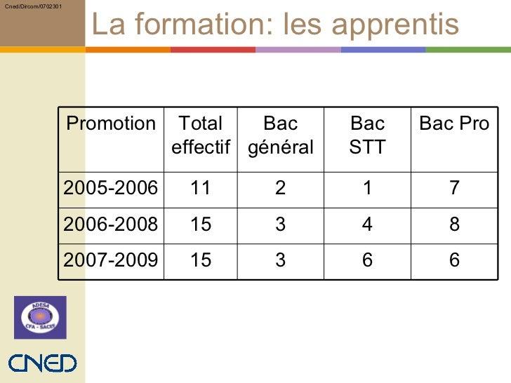 La formation: les apprentis 6 6 3 15 2007-2009 8 4 3 15 2006-2008 7 1 2 11 2005-2006 Bac Pro Bac STT Bac général Total eff...