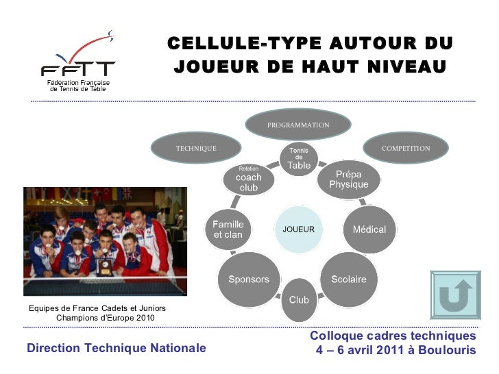 CELLULE-TYPE AUTOUR DU JOUEUR DE HAUT NIVEAU COMPETITION PROGRAMMATION TECHNIQUE Equipes de France Cadets et Juniors  Cham...