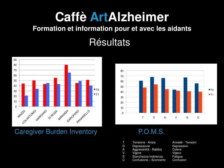 Caffè ArtAlzheimer     Formation et information pour et avec les aidants                       RésultatsCaregiver Burden I...