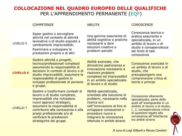 COLLOCAZIONE NEL QUADRO EUROPEO DELLE QUALIFICHE PER L'APPRENDIMENTO PERMANENTE (EQF) COMPETENZE  ABILITA  CONOSCENZE  LIV...
