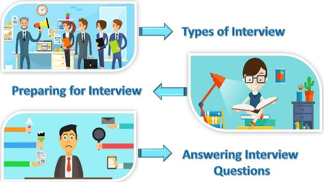 • Telephone Screening • Screening • Second or Third Interview • Presentation • Skype Interview • Panel Interview v/s One-t...