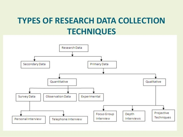 Overview Of Different Data Collection Techniques