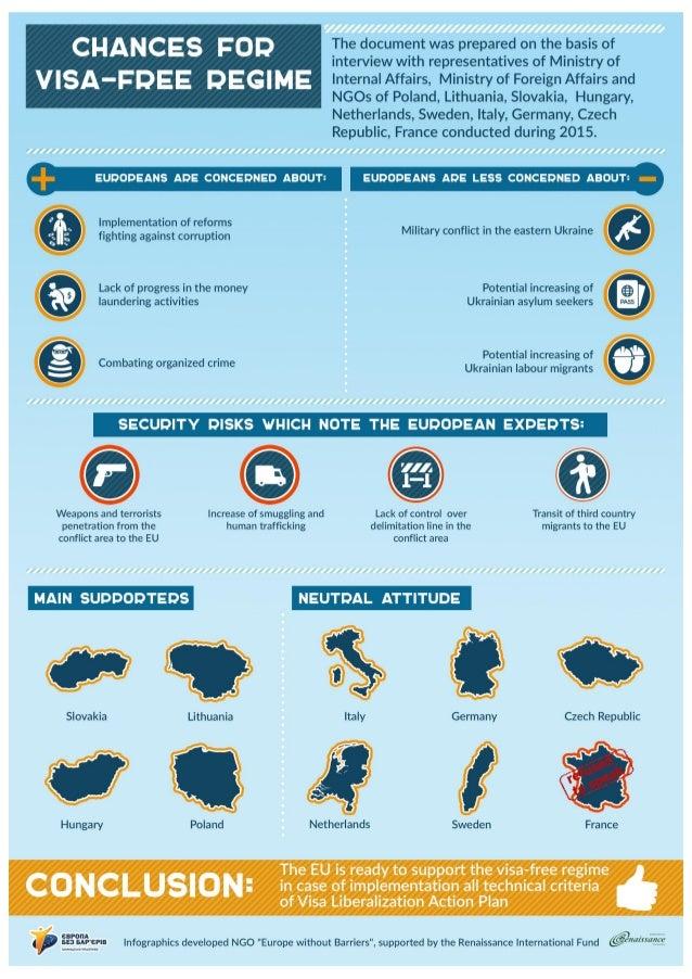 EU countries attitude towards lifting visa requirements for Ukraine