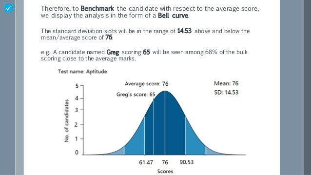 Therefore, to Benchmark the candidate with respect to the average score, we display the analysis in the form of a Bell cur...