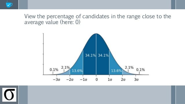 View the percentage of candidates in the range close to the average value (here: 0)