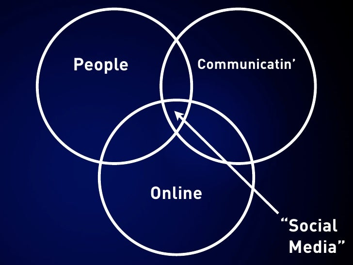 "People        Communicatin'              Online                         ""Social                          Media"""