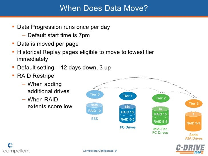 How Data Instant Replay and Data Progression Work Together