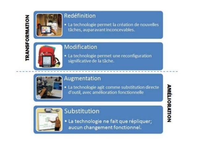 Substitution • La technologie est utilisée pour effectuer la même tâche qu'avant. Exemple : L'élève utilise un traitement ...