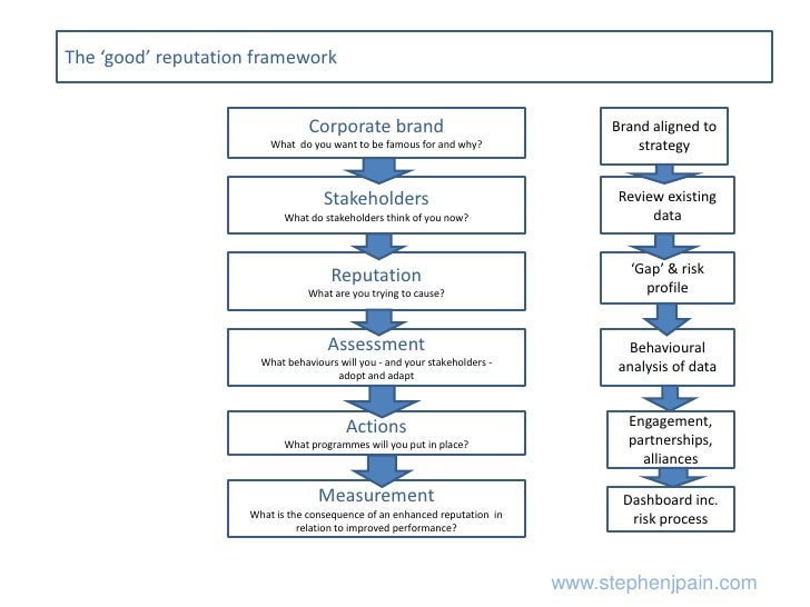 The 'good' reputation framework<br />Corporate brand<br />What  do you want to be famous for and why?<br />Brand aligned t...