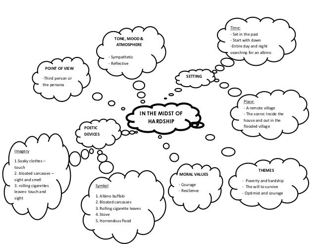 In the Midst of Hardship (mind map)