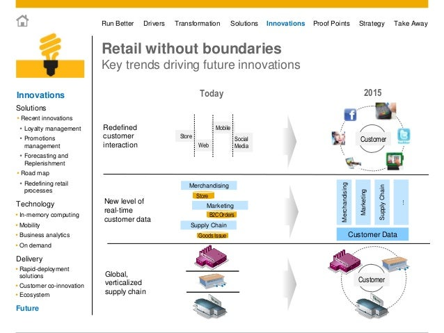 simplify your retail business processes with sap that