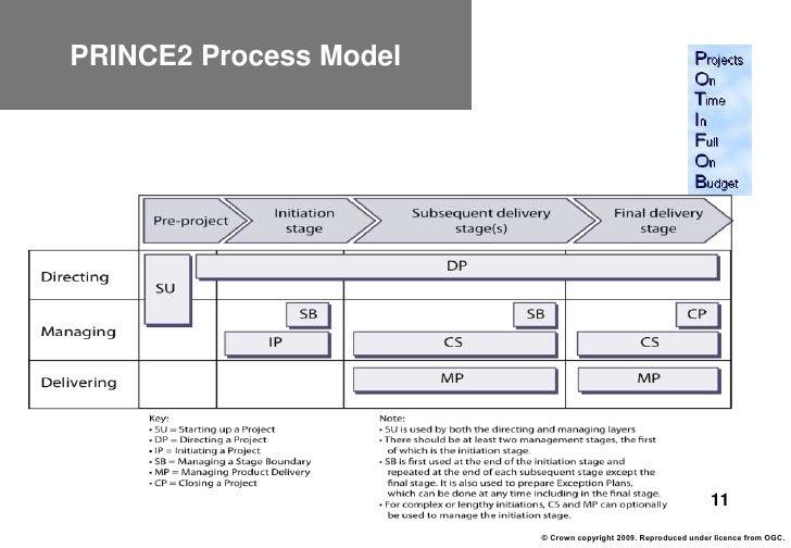 project management standards Certification national certification  competency standards for pm professional competency standards for project management aipm's professional competency.
