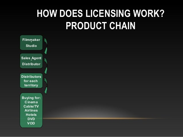 HOW DOES LICENSING WORK? PRODUCT CHAIN Filmmaker- Studio Sales Agent- Distributor Distributors for each territory Buying f...