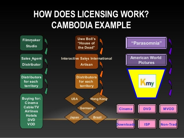 """HOW DOES LICENSING WORK? CAMBODIA EXAMPLE Cinema DVD MVOD Downloads ISP Non-Trad Uwe Boll's """"House of the Dead"""" Interactiv..."""
