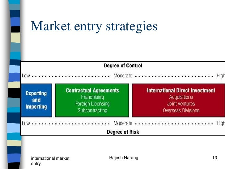 nike entry modes Start studying chapter 9 learn vocabulary,  licensing as a market entry mode has several  which of the following approaches does nike use to supply world.