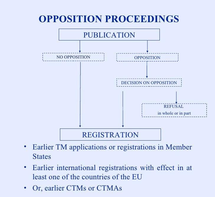 OPPOSITION PROCEEDINGS <ul><li>Earlier TM applications or registrations in Member States </li></ul><ul><li>Earlier interna...