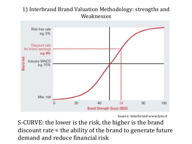 interbrand brand valuation Brand equity refers to the value of a brand  brand valuation model (interbrand and brand finance) interbrand, a brand strategy agency, .