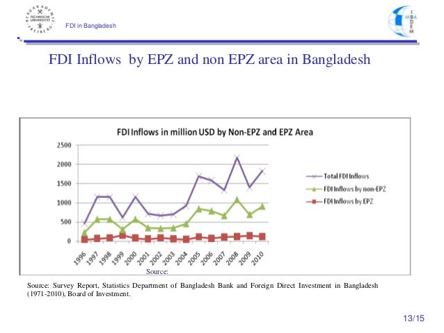foreign direct investment in bangladesh The term foreign direct investment (hereinafter fdi) emerges as one of the  important  government, fdi inflows in bangladesh are not at satisfactory level.
