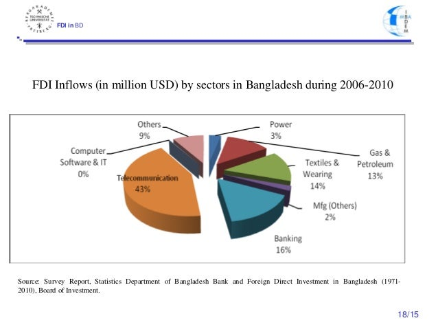 fdi in bangladesh Foreign investment in bangladesh to attract foreign direct investment in both export and domestic market oriented industries to make up for the deficient.