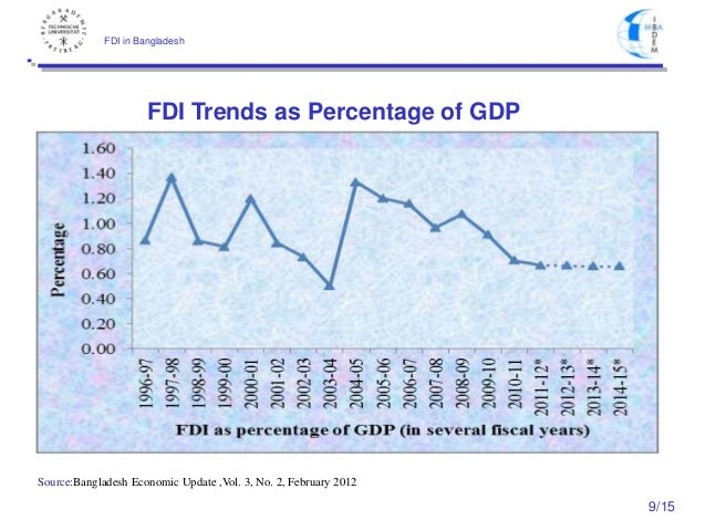 foreign direct investment fdi in bangladesh Foreign direct investment (fdi) is often seen as important catalysts for economic growth in the developing countries the study compares the trends of fdi inflows in bangladesh and india.