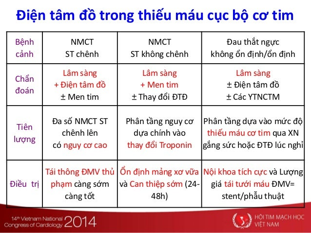 Bệnh cảnh •NMCT •ST chênh NMCT ST không chênh Đau thắt ngực không ổn định/ổn định Chẩn đoán Lâm sàng + Điện tâm đồ ± Men t...