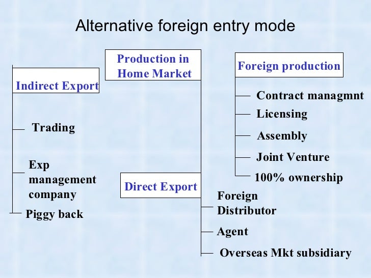 ibs report about foreign entry mode