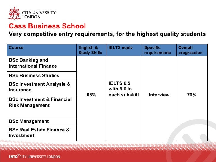 investment and financial risk management bscc
