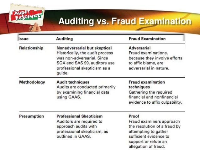 fraud examination Examination of the knowledge the objective of this project is to develop a model educational curriculum in fraud and forensic accounting to aid academic institutions, public and private organizations, practitioners, faculty.