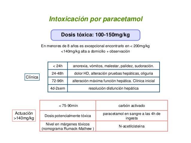 Intoxicación por paracetamol Dosis tóxica: 100-150mg/kg En menores de 8 años es excepcional encontrarlo en < 200mg/kg <140...