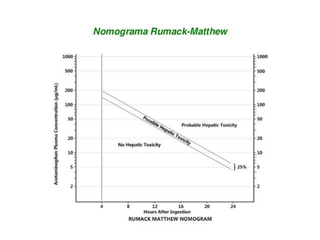 Nomograma Rumack-Matthew