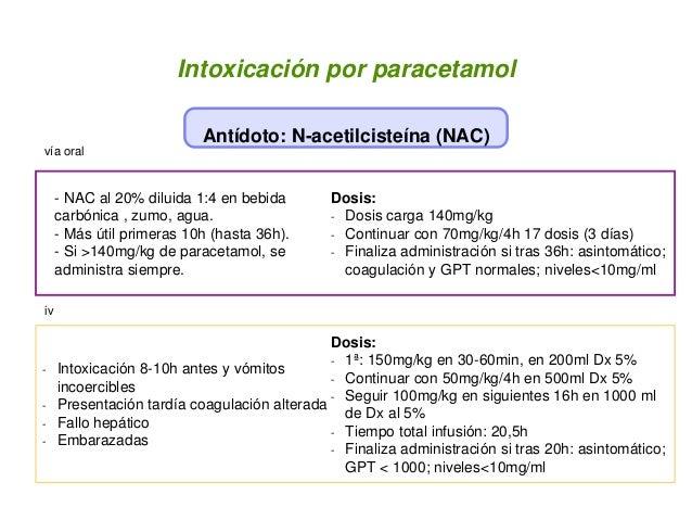 Intoxicación por paracetamol Antídoto: N-acetilcisteína (NAC) - NAC al 20% diluida 1:4 en bebida carbónica , zumo, agua. -...