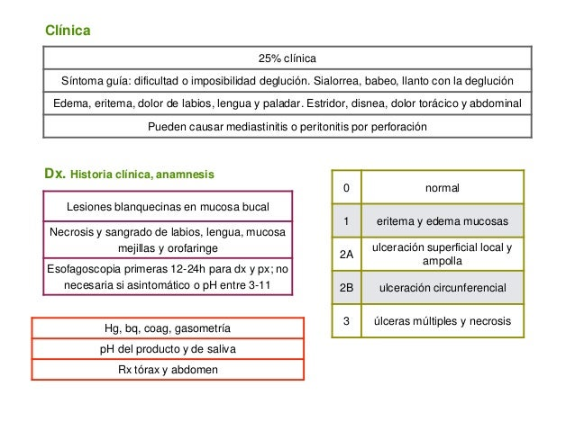 25% clínica Síntoma guía: dificultad o imposibilidad deglución. Sialorrea, babeo, llanto con la deglución Edema, eritema, ...