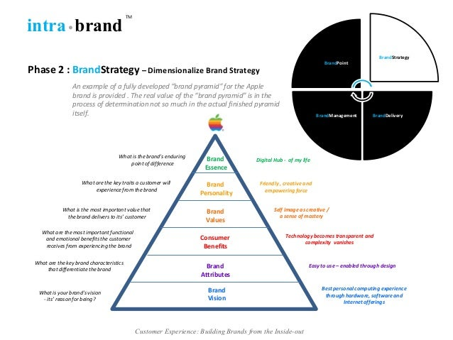 benefits of developing a brand Putting a strong personal brand on the frontline of your sales process can you'll be in a great position to eventually reap the benefits more from inc.